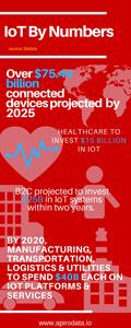 Key IoT statistics shared by Statista.