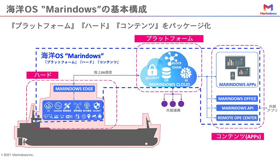02.Marindows構成.png