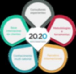 soluções 2020