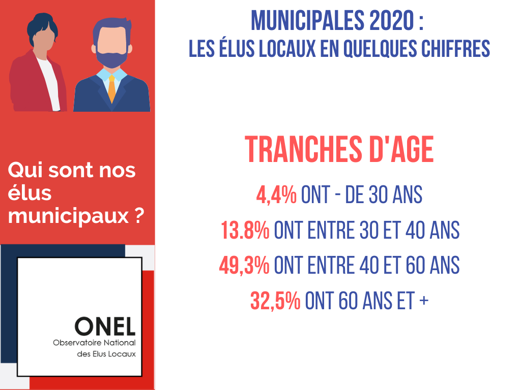Observatoire-elus-locaux-age-municipales