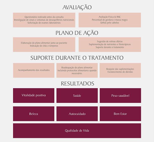 SERVIÇOS - ATENDIMENTO EM CONSULTÓRIO.pn