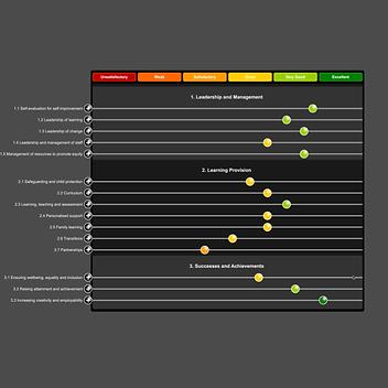 School Self-Evaluation and Improvement Plan