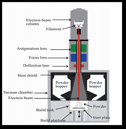 Electron-Beam-Melting-EBM-mechanism-Sour