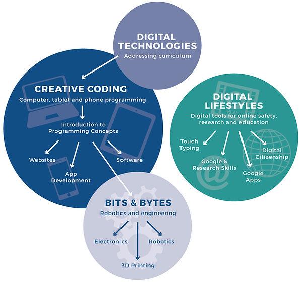 ScopeIT Education Course Pathways