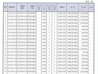 2019년 후원금.품 수입 및 사용 결과 보고서