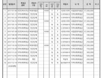 2017년 고양시-KB국민은행 배움누리 후원금품 수입 및 사용결과보고