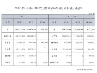 2017년 고양시-KB국민은행 배움누리 결산보고