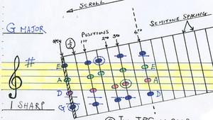 Una Guía Visual de Teclas y Escalas.