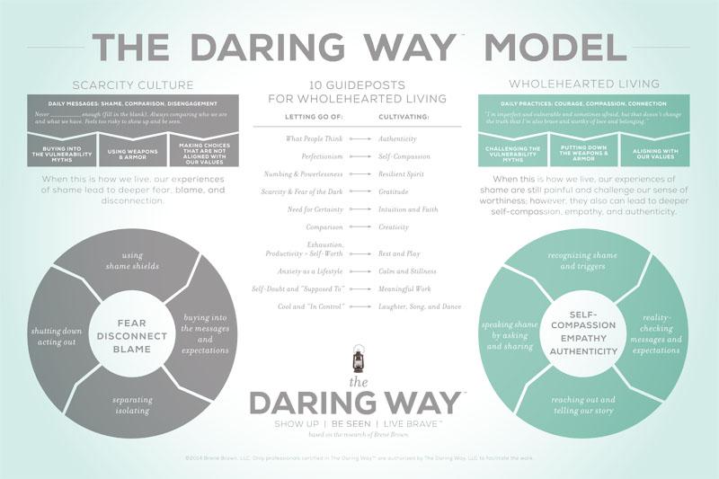 The Daring Way Model