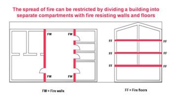 Fire Compartments in Buildings