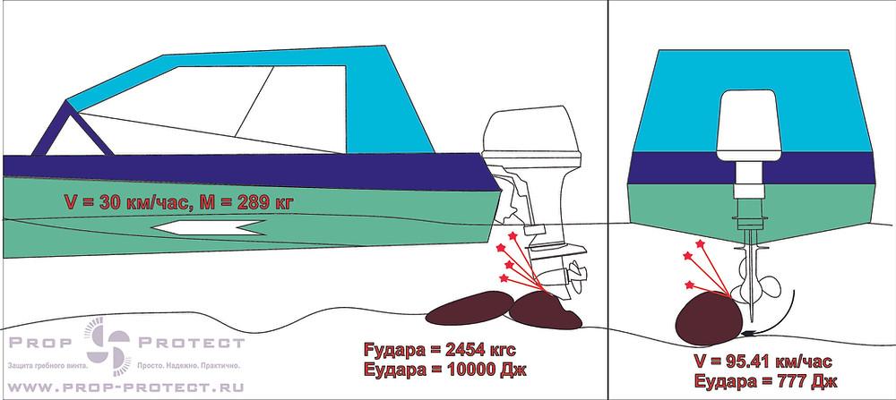 Схема работы защиты винта и редуктора при наезде на подводное препятствие