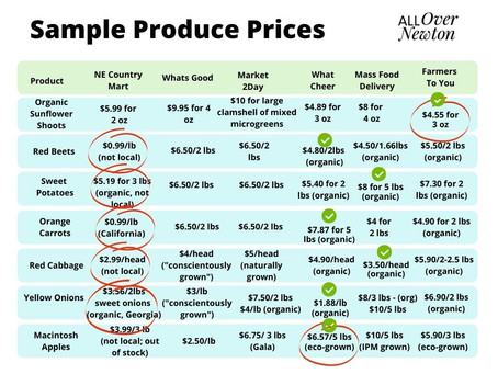 Comparing Produce Prices Across Aggregators