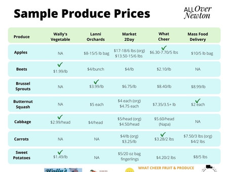 Produce Prices
