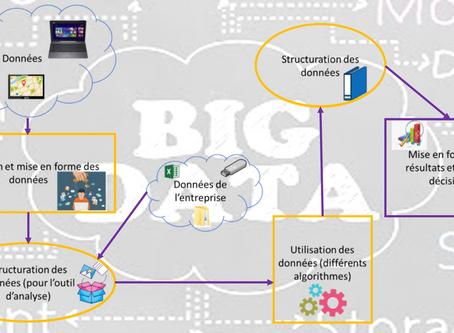 Zoom sur le Big Data