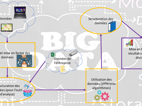 Zoom sur le Big Data