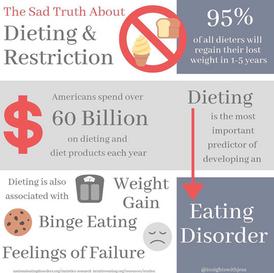 Dangers of Dieting Social Media Post