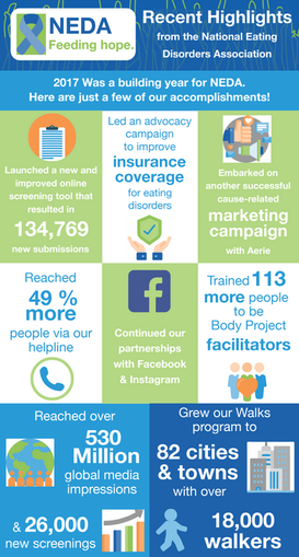 NEDA Infographic