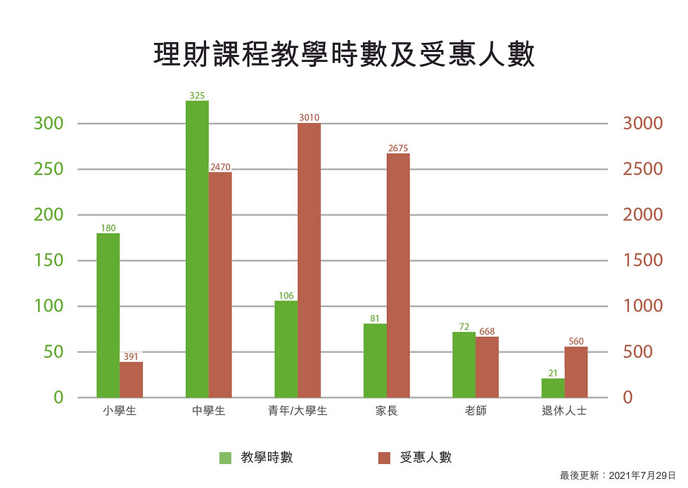 Graph (Teaching hours & Beneficiaries)_With Retired (Chinese).jpg