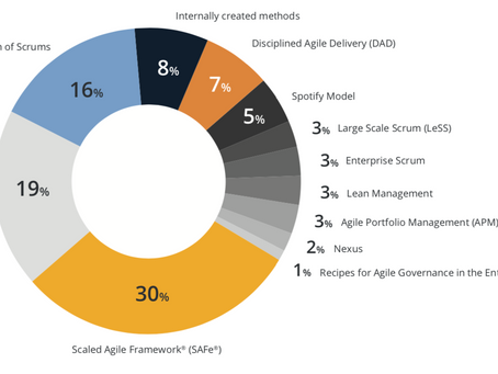State of scaled agile in 2019