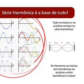 O que é a Série Harmônica!