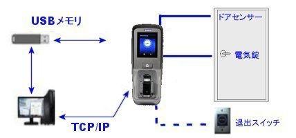 静脈認証,入退室管理システム,出入り管理,オフィス,勤怠管理,ドア,セキュリティ