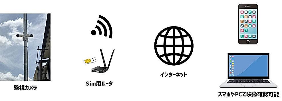 防犯カメラ,格安sim,モバイル,lte,インターネット