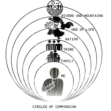 Expand Your Circle of Compassion