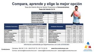 20210505 Comparativo tasas de interes Ahorros.jpg