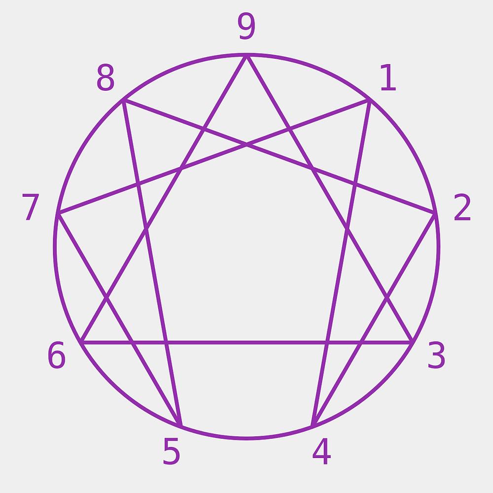 Símbolo del Eneagrama