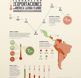 Termómetro_de_las_exportaciones_de_Améri