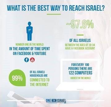 One for Israel, l'impact par Internet
