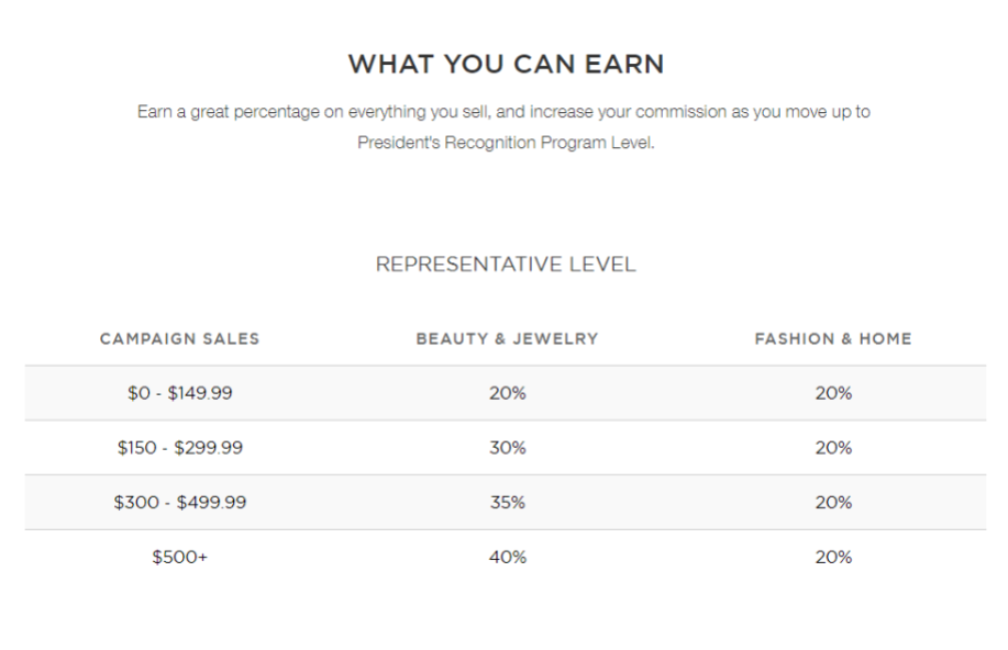 How Much Money Can I Make Selling AVON? new rep earnings chart