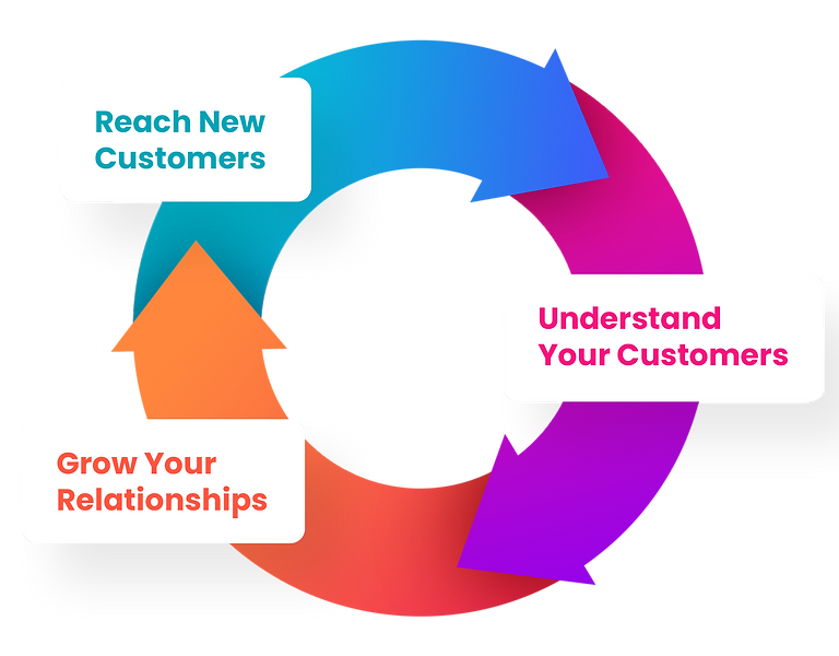 Captain For Restaurants Customer Relationship Funnel / Cycle