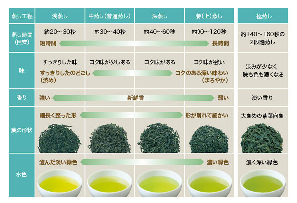 a tea steaming methods table in japanese for comparison