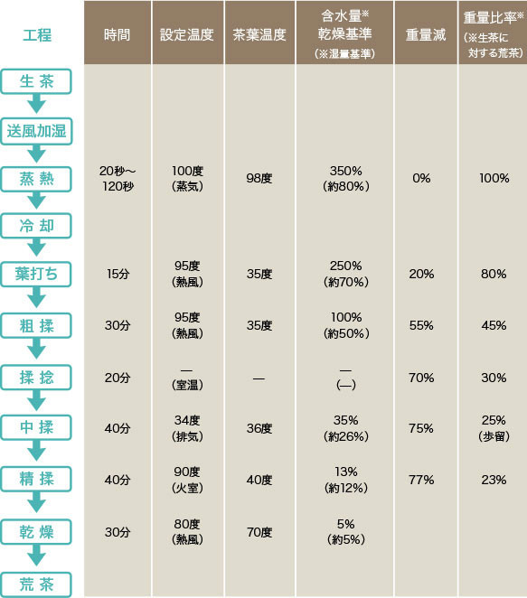 a table in japanese explaining the way sencha is processed