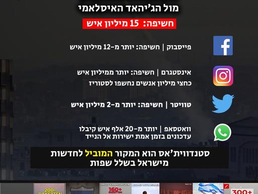 החזית הדיגיטלית של סבב הלחימה: מהודו ועד פורטו ריקו - מסר של תמיכה וסולידריות עם אזרחי ישראל