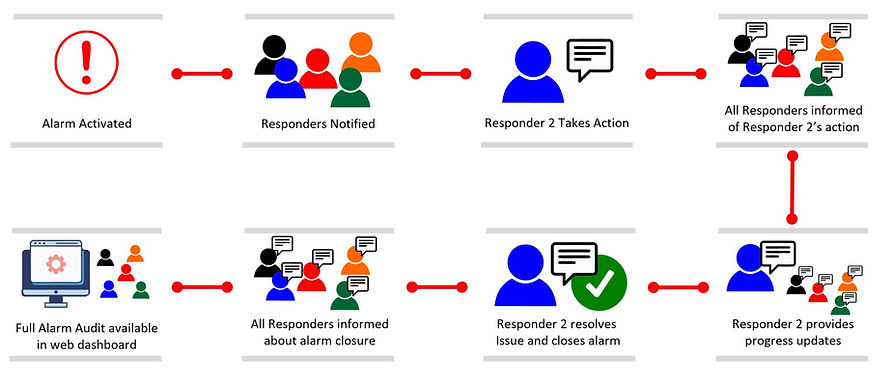 The process of responding to an alarm. Alarm activation responder deployment, Alarm management, Resolution