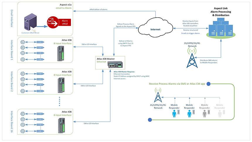 Process Alarm, Asset Alarm, Intruder Alarm, Flood Alarm, Automated Monitoring and Responder Depolyment.