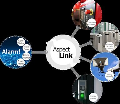 AspectLink_ExternalEvents_Alarms_inActio