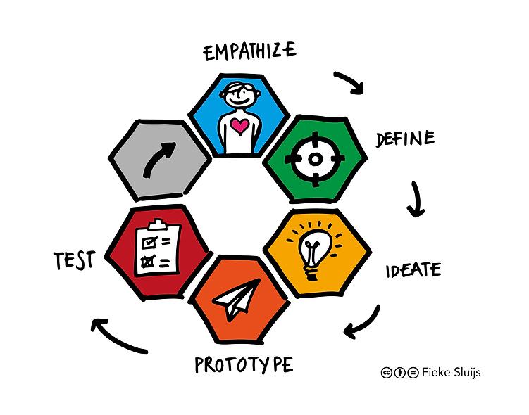 Design Thinking Model d. school Sketch_T