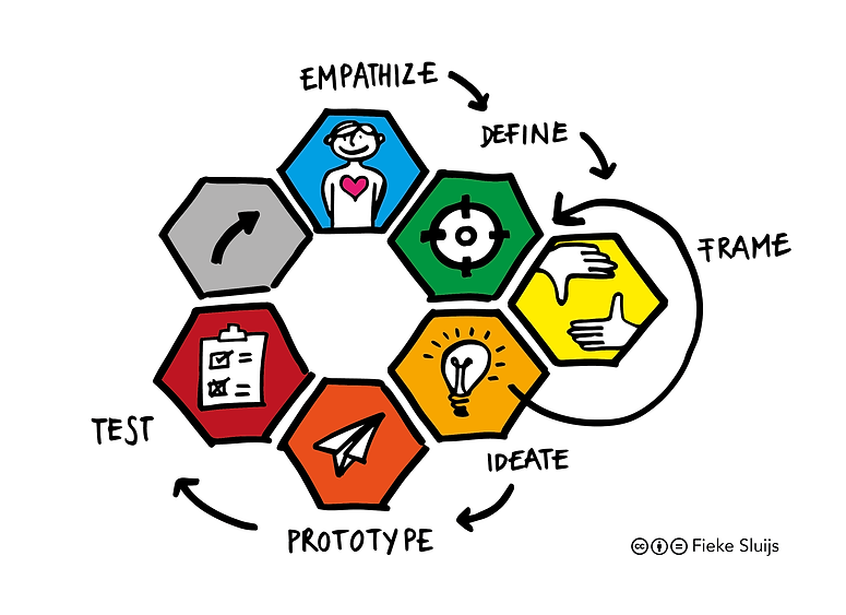 Design Thinking Model Sketch_Tekengebied