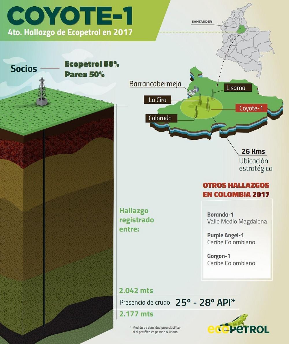Infografía: Ecopetrol