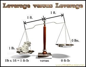 New School Leverage Versus Leverage Scale