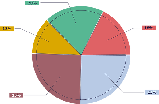 sl7 pie chart.png