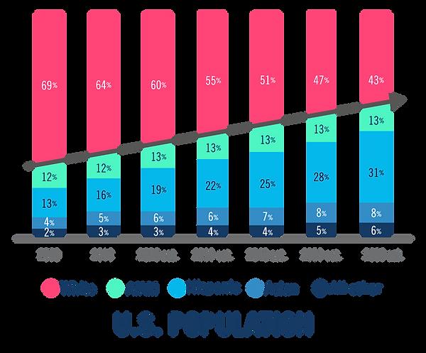 US POPULATION GRAPHIC_Mesa de trabajo 1.