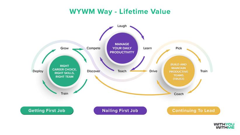 WYWM Way Lifetime Value Infographic