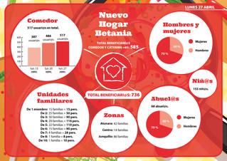 Gráfico atenciones Comedor y Cátering +65 Nuevo Hogar Betania - Lunes 27