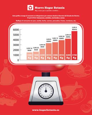 Consumo de alimentos por semana desde el estado de alarma. Nuevo Hogar Betania - Lunes 4 mayo