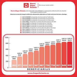 Gráfico Atenciones en general - 25 mayo - Nuevo Hogar Betania