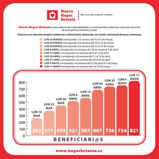 Gráfico General Nuevo Hogar Betania - Lunes 11 mayo